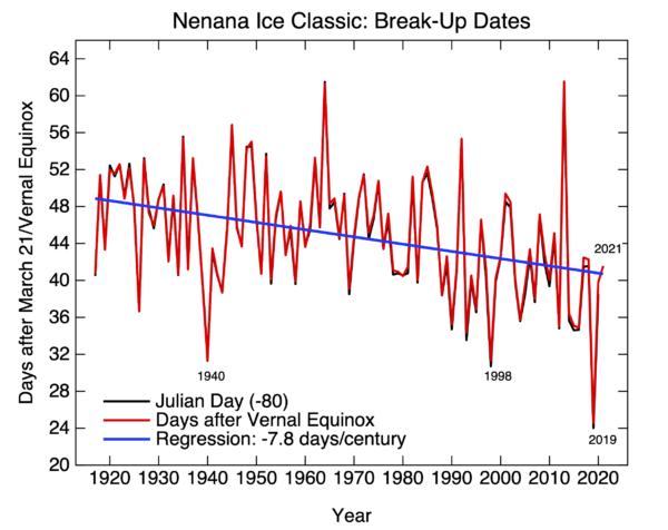 nenana ice classic 2021 - Nenana Ice Classic 2021