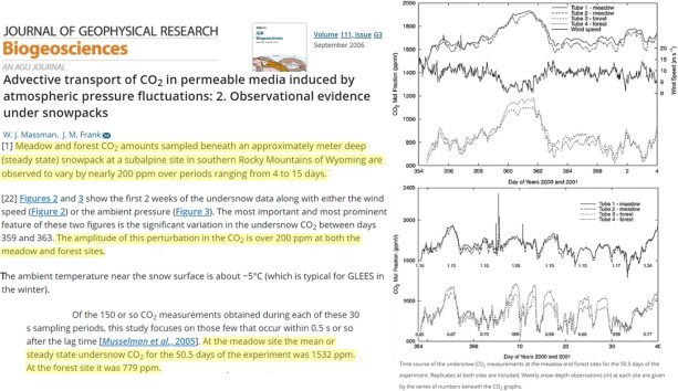 uncovered co2 in modern ice reaches 900 70000 ppm wildly incompatible with atmospheric levels 4 - Uncovered: CO2 In Modern Ice Reaches 900 – 70,000 ppm – Wildly Incompatible With Atmospheric Levels