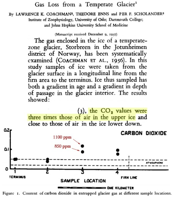 uncovered co2 in modern ice reaches 900 70000 ppm wildly incompatible with atmospheric levels 7 - Uncovered: CO2 In Modern Ice Reaches 900 – 70,000 ppm – Wildly Incompatible With Atmospheric Levels