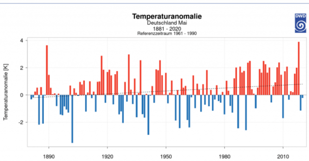 """germanys dwd may 2021 among coldest in 140 years spring 2021 clearly too cool - Germany's DWD: May 2021 Among Coldest In 140 Years… Spring 2021 """"Clearly Too Cool"""""""