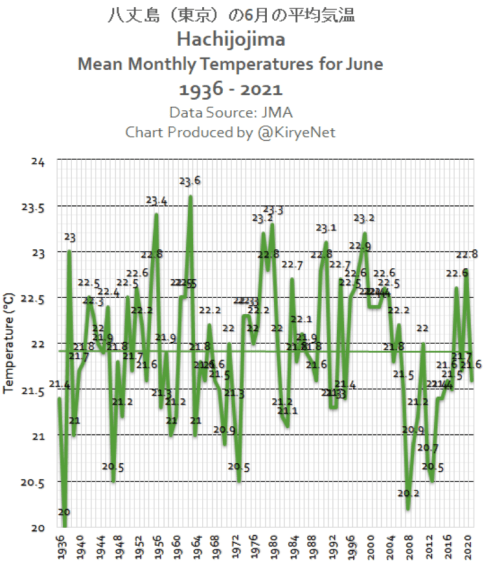 global warming stalls again back to levels seen 20 years ago and no warming in tokyo this century 2 - Global Warming Stalls Again – Back To Levels Seen 20 Years Ago! And: No Warming In Tokyo This Century