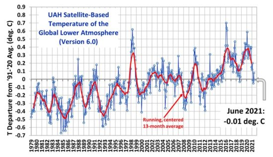 global warming stalls again back to levels seen 20 years ago and no warming in tokyo this century - Global Warming Stalls Again – Back To Levels Seen 20 Years Ago! And: No Warming In Tokyo This Century