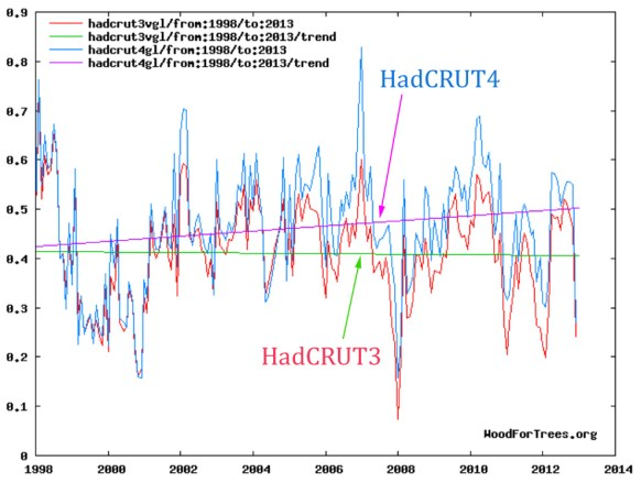 the hadcrut4 global temperature dataset now unveils a cooling trend for the last 7 5 years 3 - The HadCRUT4 Global Temperature Dataset Now Unveils A Cooling Trend For The Last 7.5 Years