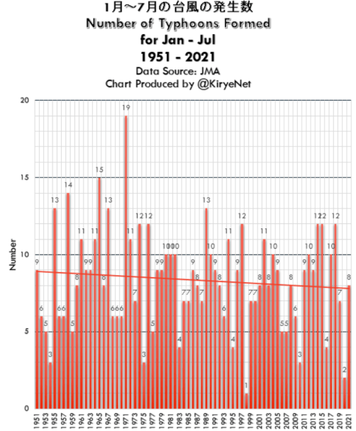 hot air coming from ipcc at tropical storm levels typhoons trending down since 1951 1 - Hot Air Coming From IPCC At Tropical Storm Levels: Typhoons Trending Down Since 1951