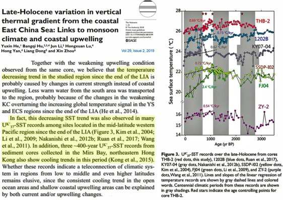 the western pacific has continued cooling since the little ice age ended 1 - The Western Pacific Has Continued Cooling Since The Little Ice Age Ended