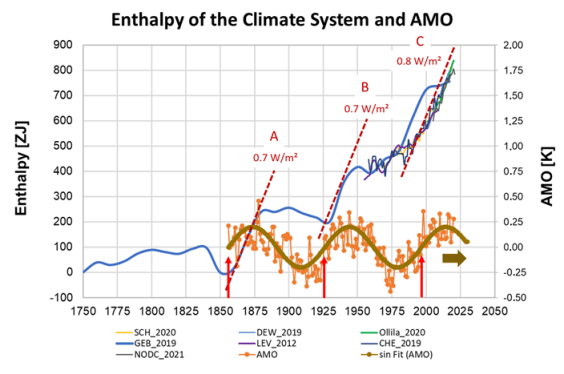 """thunderous new atmosphere publication warming of last 20 years mainly caused by cloud changes 2 - Thunderous New """"Atmosphere"""" Publication: """"Warming Of Last 20 Years Mainly Caused By Cloud Changes"""""""