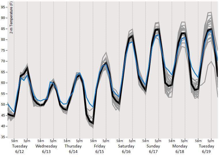 warm weather approaching per EMC GEFS 2018-06-12