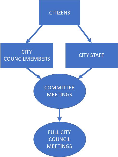 COF meetings flowchart
