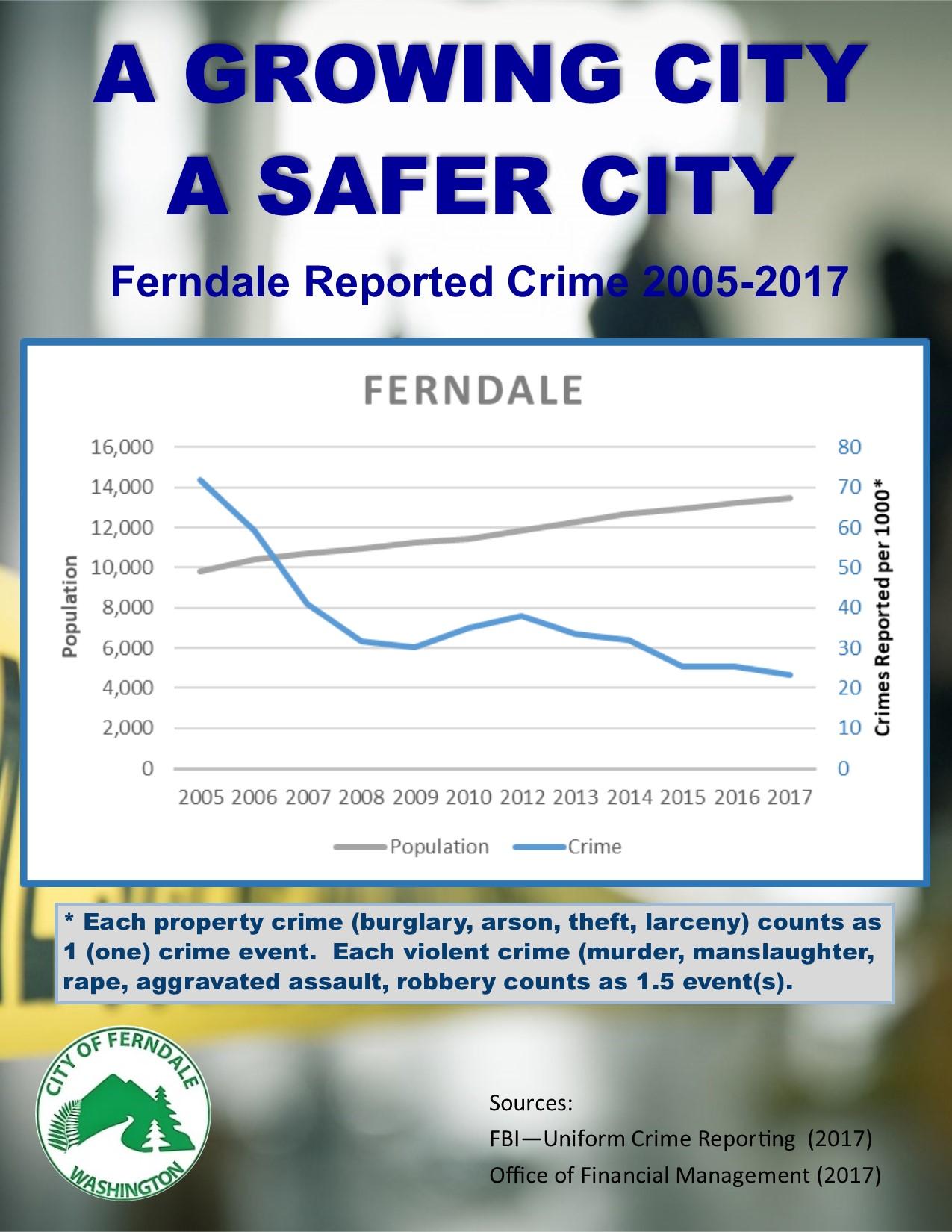 Ferndale Crime through 2017 FBI Stats graphic src cof