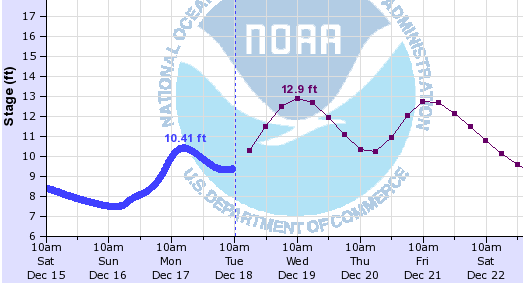 NWS Nooksack River forecast at Ferndale as of 4:07am on February 5, 2018.