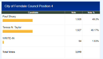 Vote tally as of November 25, 2019 at 5pm. Source: Whatcom County Auditor, Election Division