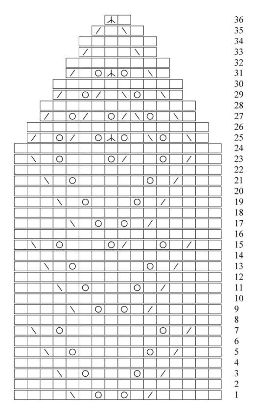 Yarrow hat chart