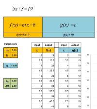 Solving Equations Digitally