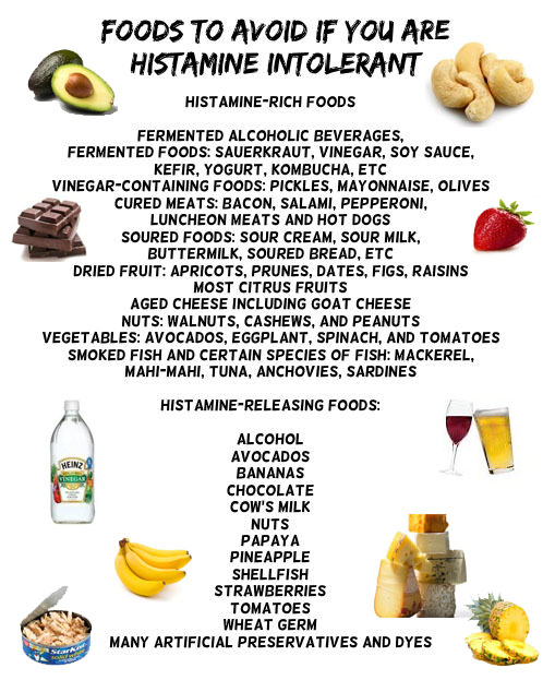 Image result for high histamine foods