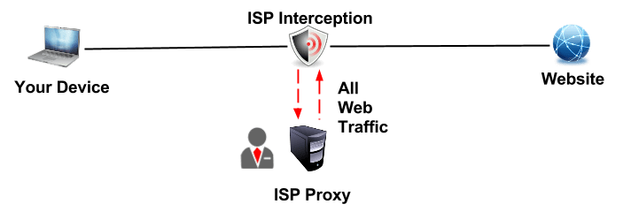 How to Check for Transparent Proxy Interception - What Is My