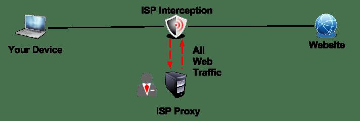 Transparent Proxy Detection Tool