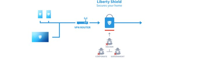 Router from Liberty Shield