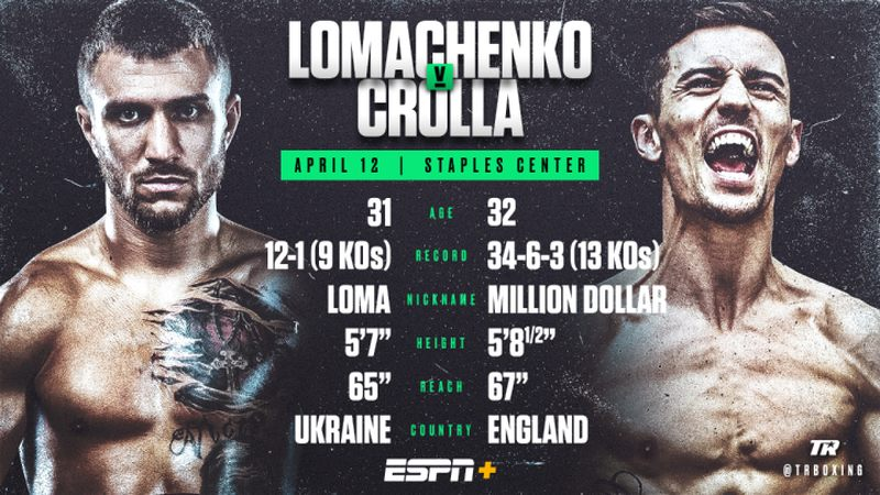 Watch Lomachenko vs. Crolla Anywhere with VPN