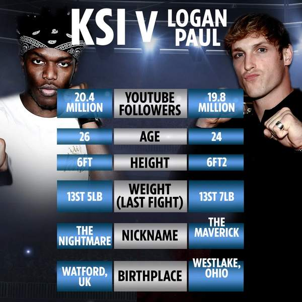 KSI vs. Logan Paul 2 Stats