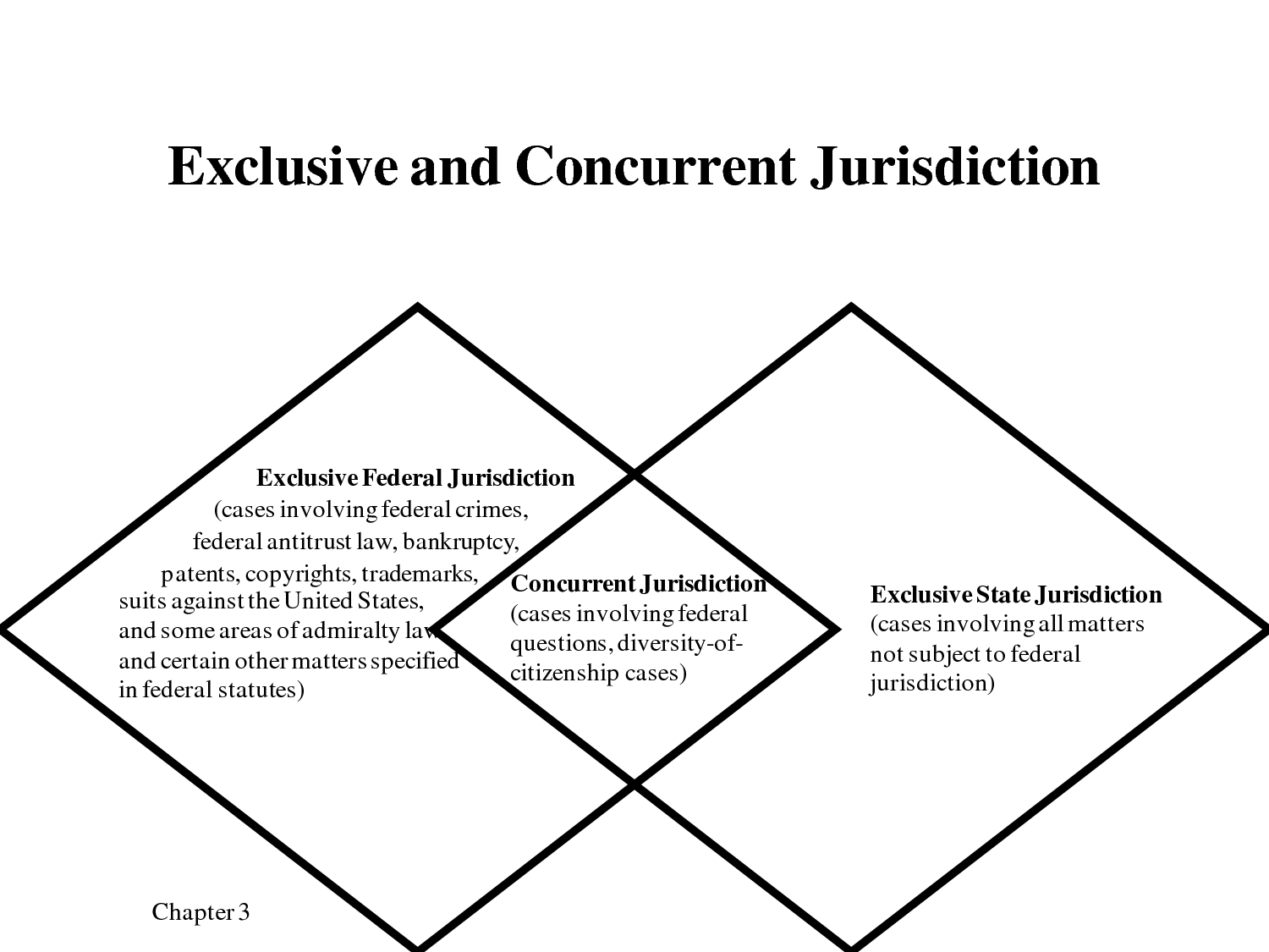 Jurisdiction The Official Power To Make Legal Decisions