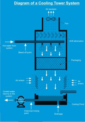 Cooling Towers   What is Water Treatment