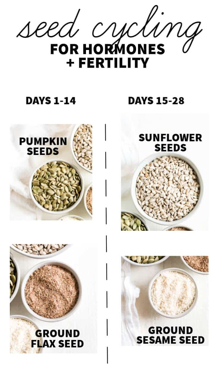 graphic explaining what seeds to use for seed cycling