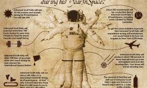 Infografika: Roczny pobyt astronauty Scotta Kelly'ego w kosmosie