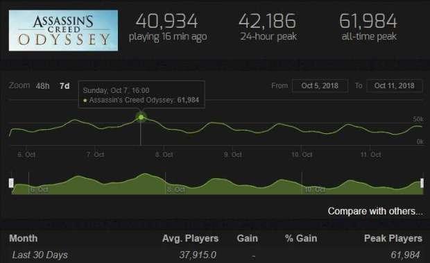 Assassin's Creed Odyssey cieszy się większą popularnością od AC: Origins