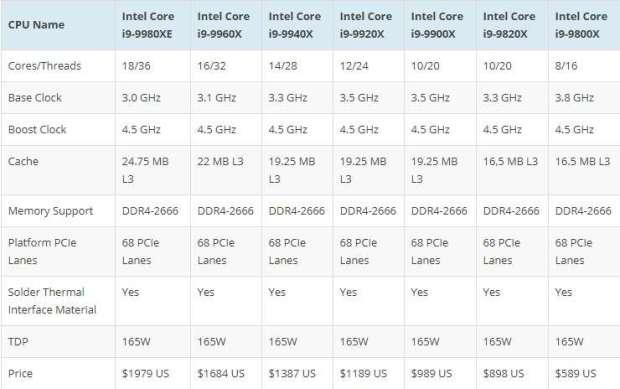 Zapowiedź Intel Core 9. generacji - wszystkie układy