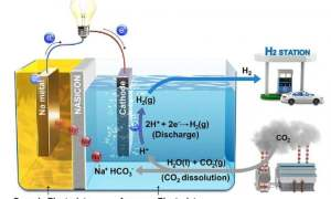 Wodne ogniwo paliwowe przetwarza dwutlenek węgla na energię elektryczną