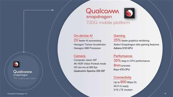 Snapdragon 665, specyfikacja Snapdragon 665, premiera Snapdragon 665, parametry Snapdragon 665, Snapdragon 730, specyfikacja Snapdragon 730, premiera Snapdragon 730, parametry Snapdragon 730,