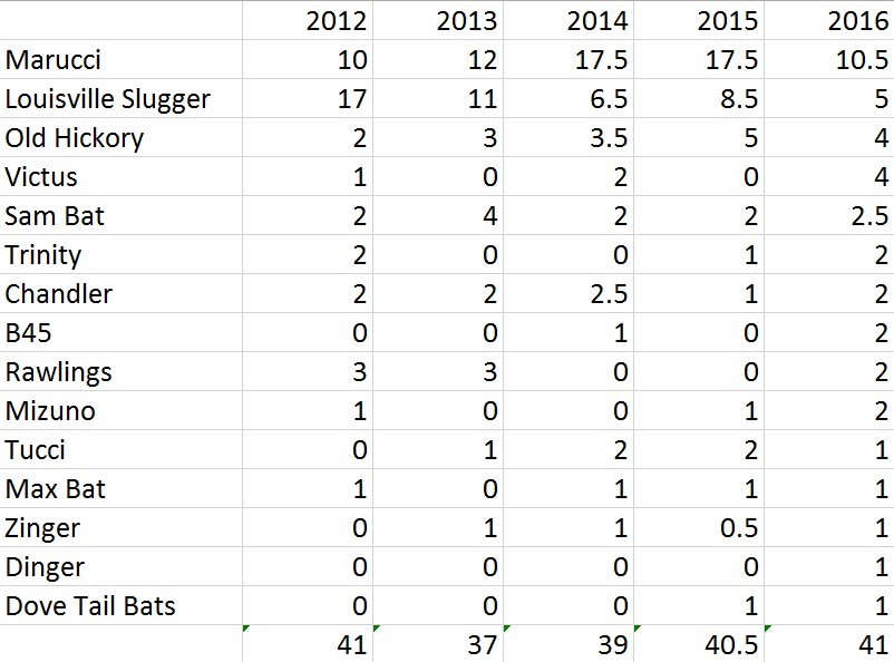 bat usage raw numbers corrected
