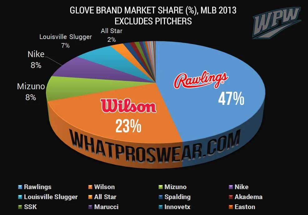 Glove Brand Market Share 2013