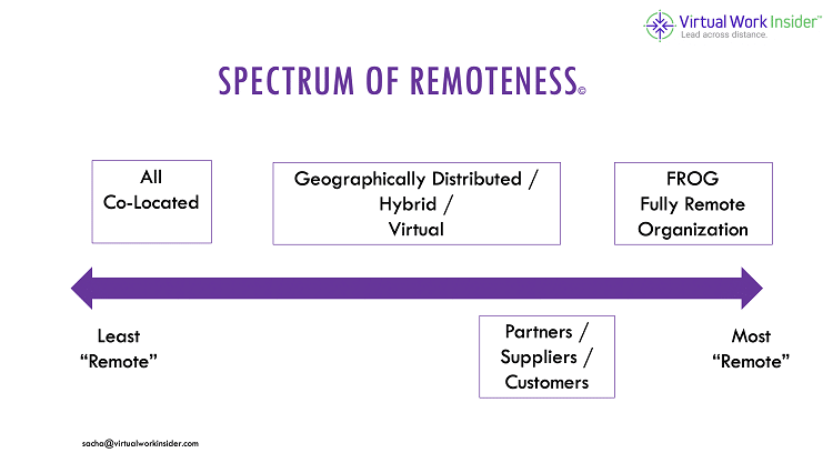 Spectrum of remoteness July 2020 (c)