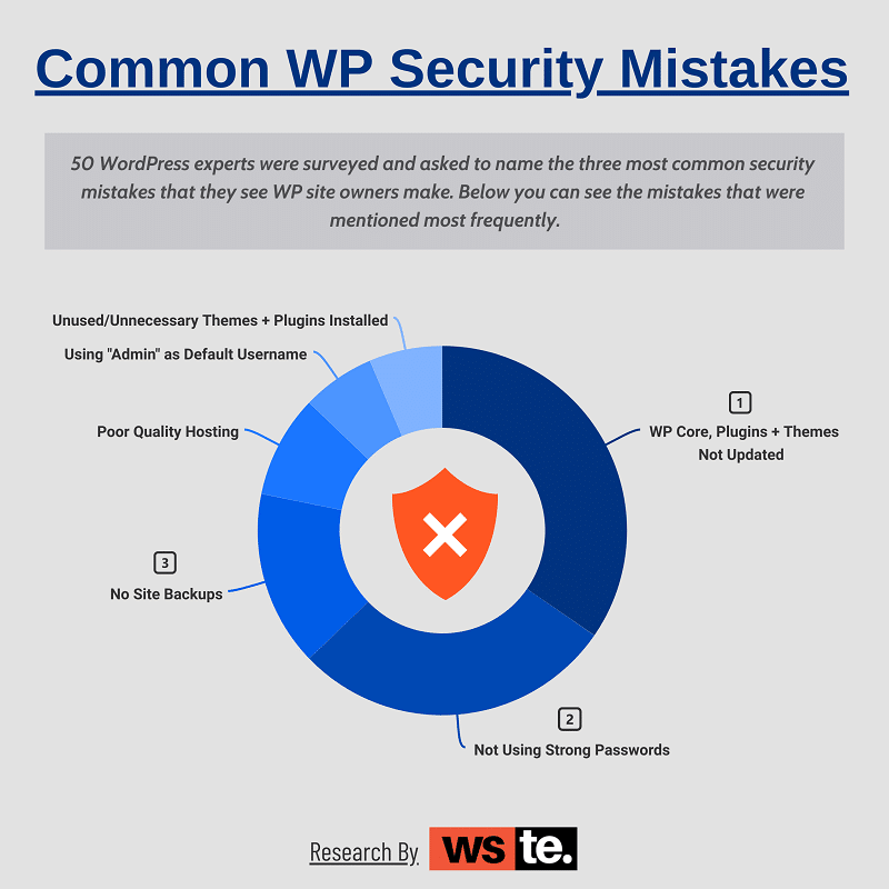 Most Common WordPress Security Mistakes Made