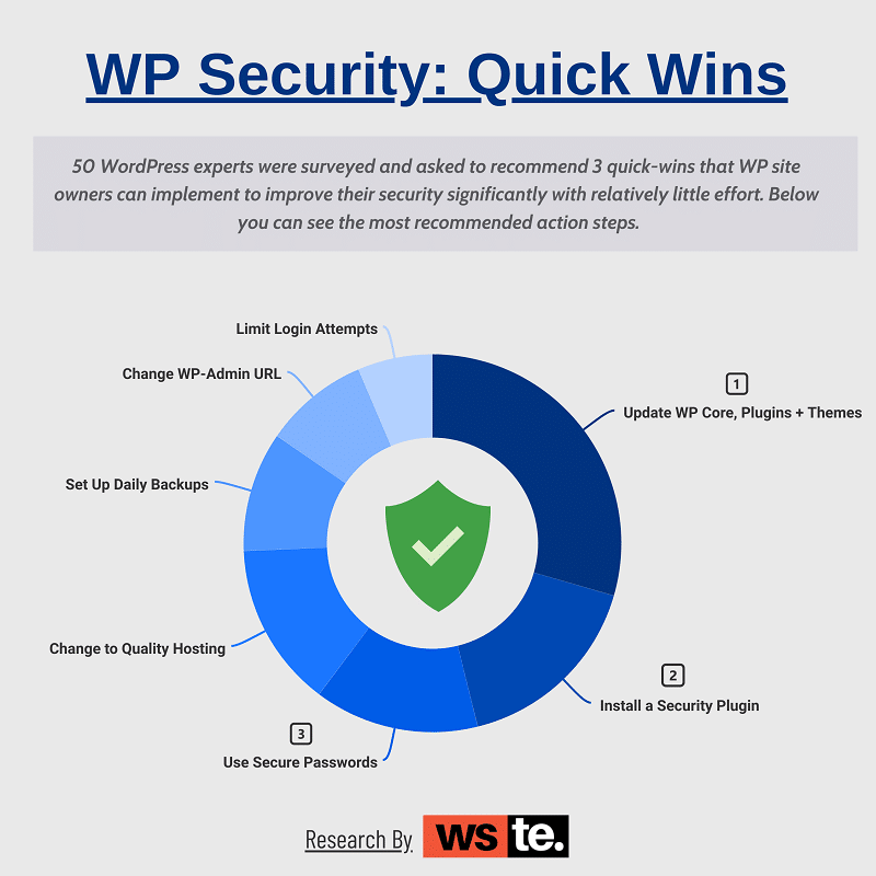 WordPress Security Quick Wins