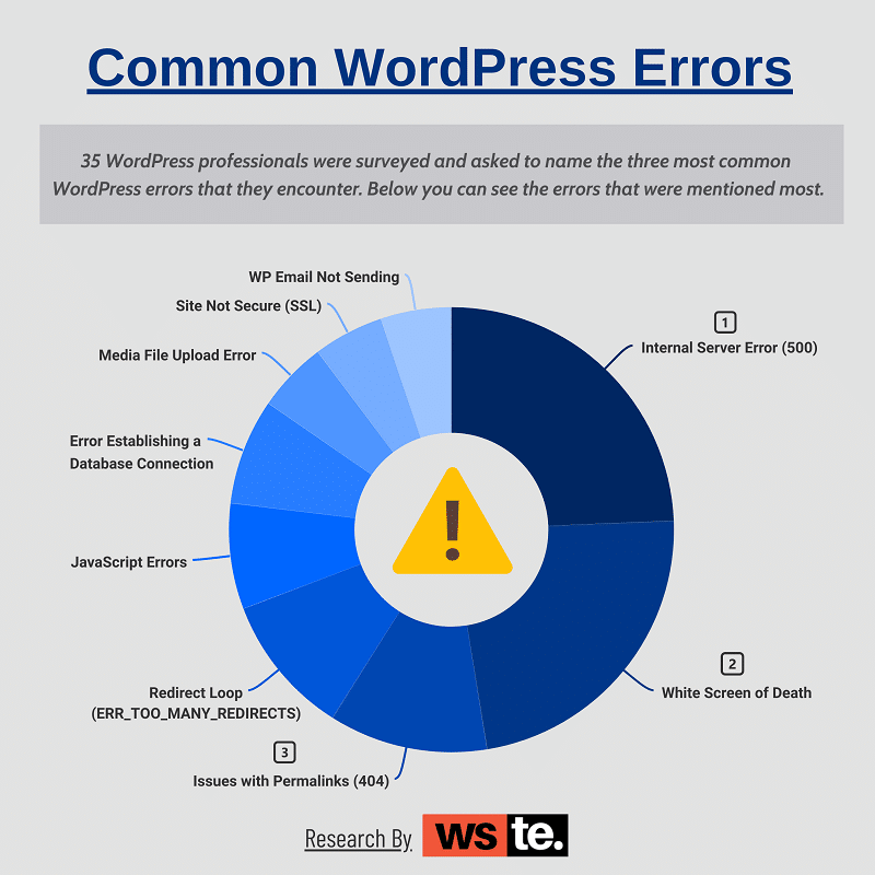 We asked 35 WordPress experts about the errors that they encounter most frequently. This chart shows the results