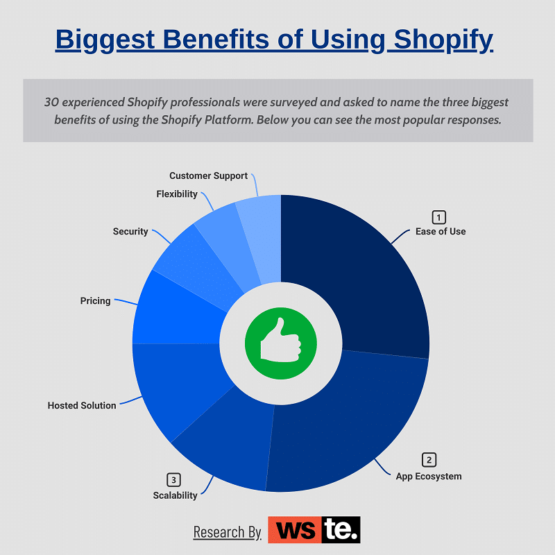 Biggest Benefit of Using Shopify
