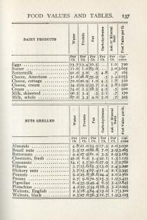 table with nutritional values of vegetables