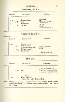 Food for Fifty, 1937. Beverage recipes.