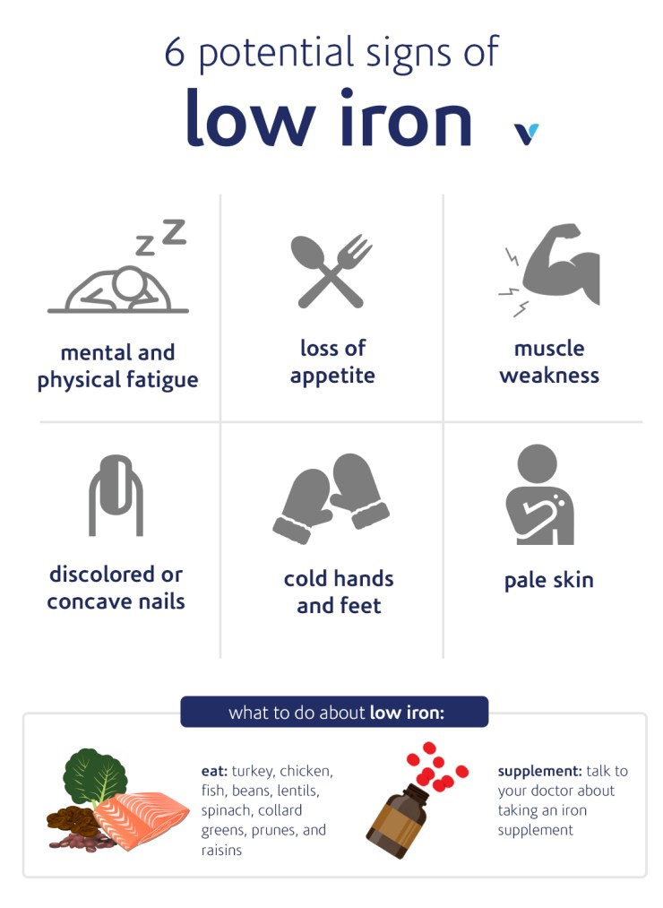 6 Potential Signs Of Low Iron infographic
