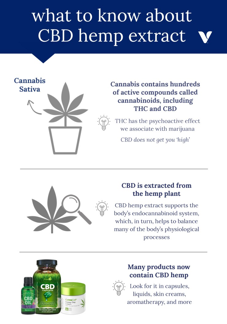 What To Know About CBD Hemp Extract infographic