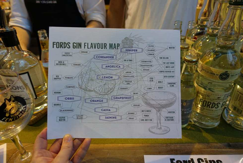 Fords gin flavour map