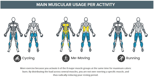 Me-Mover - Main Muscle Use