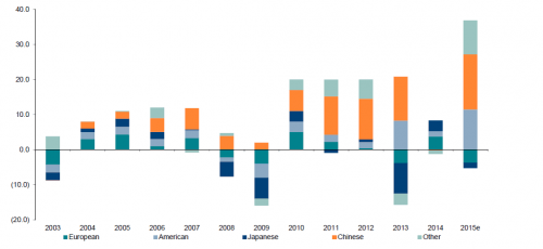 USA, Contributer to market growth, Bain & Co