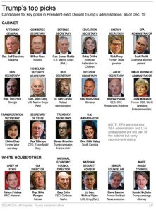Graphic shows key Trump appointments as of Dec. 15; 3c x 7 inches; 146 mm x 177 mm;