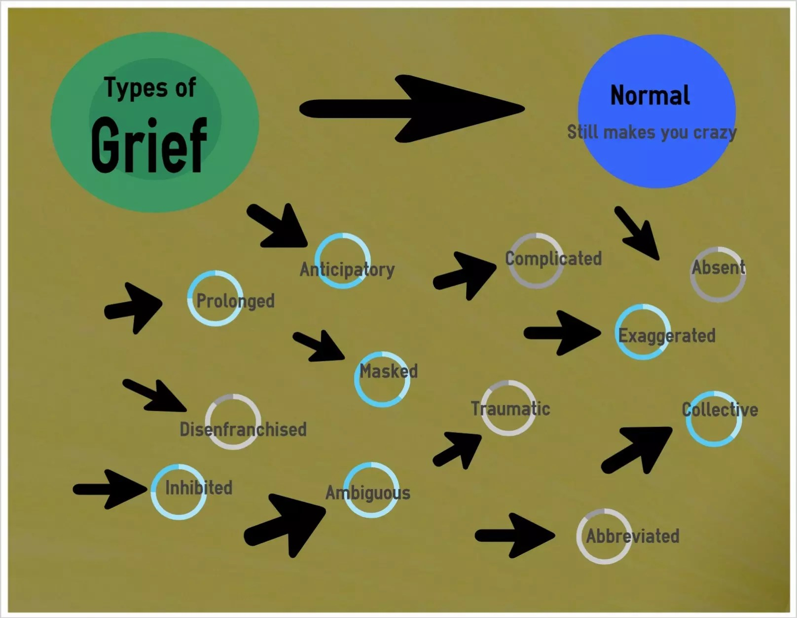 What S Your Grief