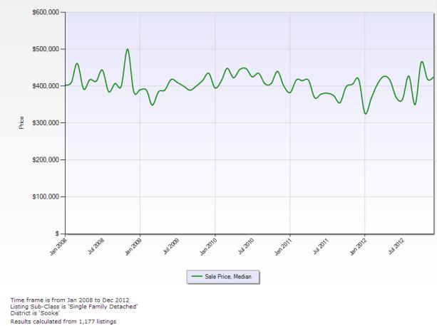 Median SFD Price, 2008-2012