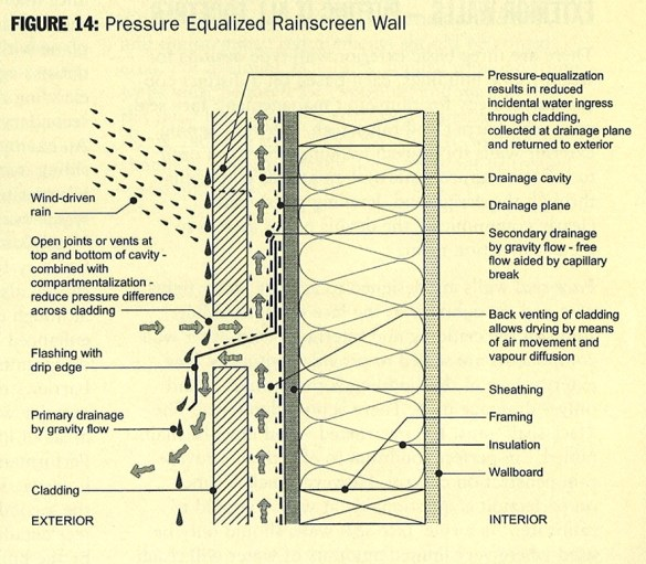 """You may hear the term """"Rainscreen"""" in new or remediated buildings."""