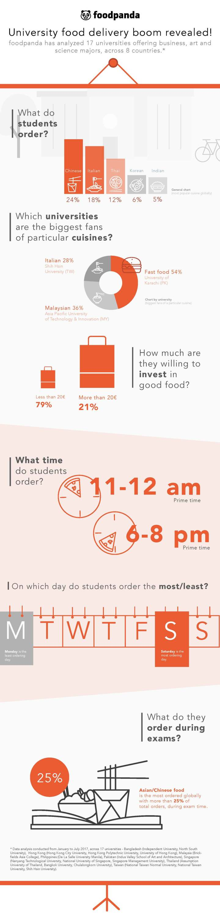 foodpanda University Delivery Boom - infographic